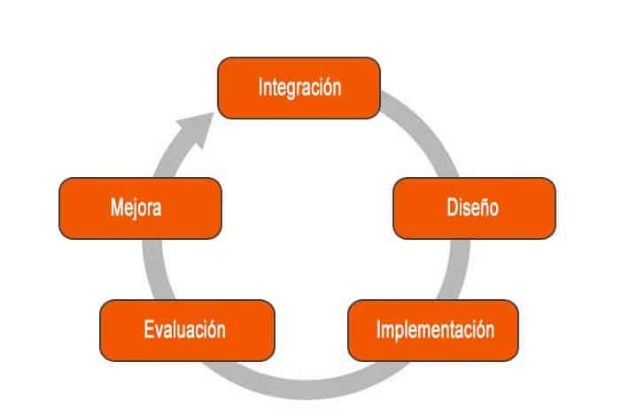 ciclo gestión de riesgos RGPD
