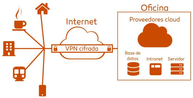 Teletrabajo y RGPD: Trabajar en remoto con seguridad